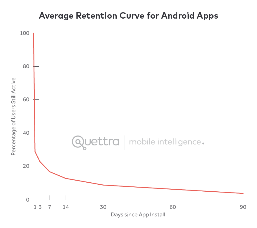 Android-Retention