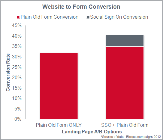 website-to-form-conversion