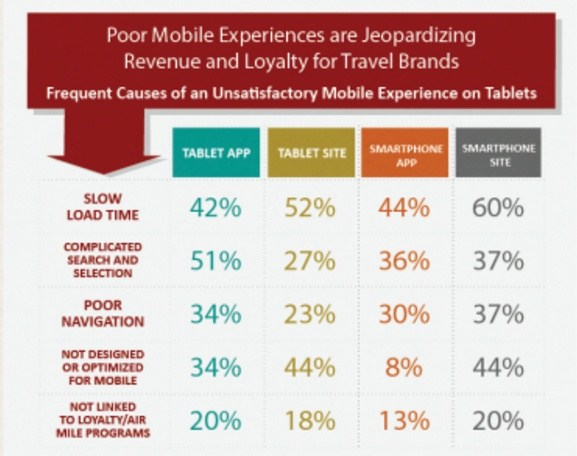 causes-of-unsatisfactory-mobile-expereince-when-browsing-websites