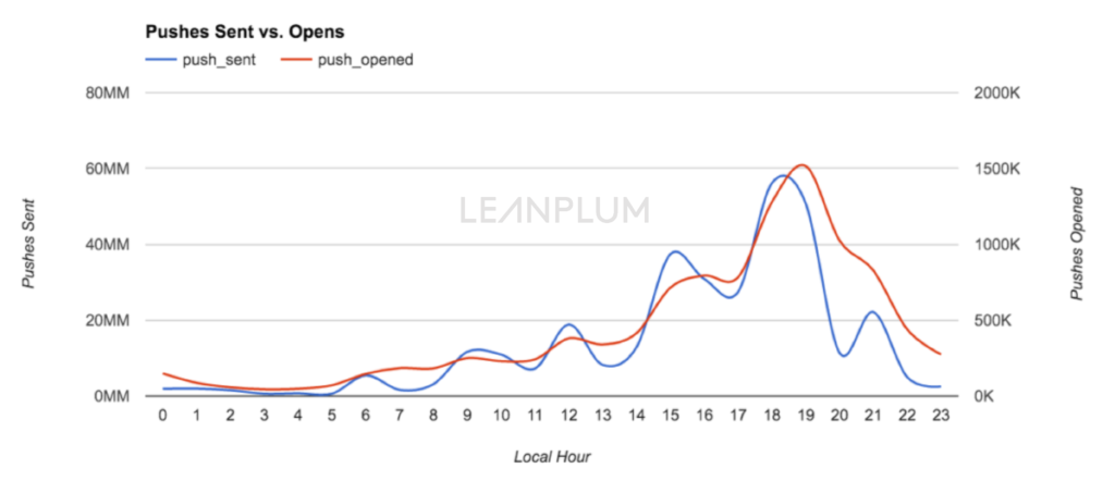 Leanplum-Chart-for-Andrew-1024x442