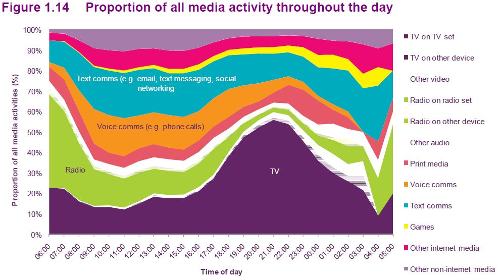 Proportion-of-media-activity-during-the-day