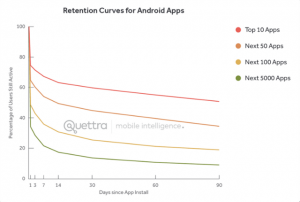 android_retention