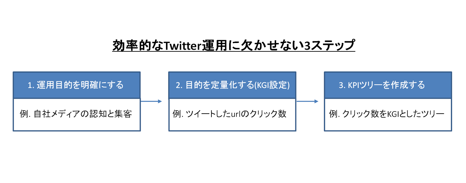 Twitter-growth-3step
